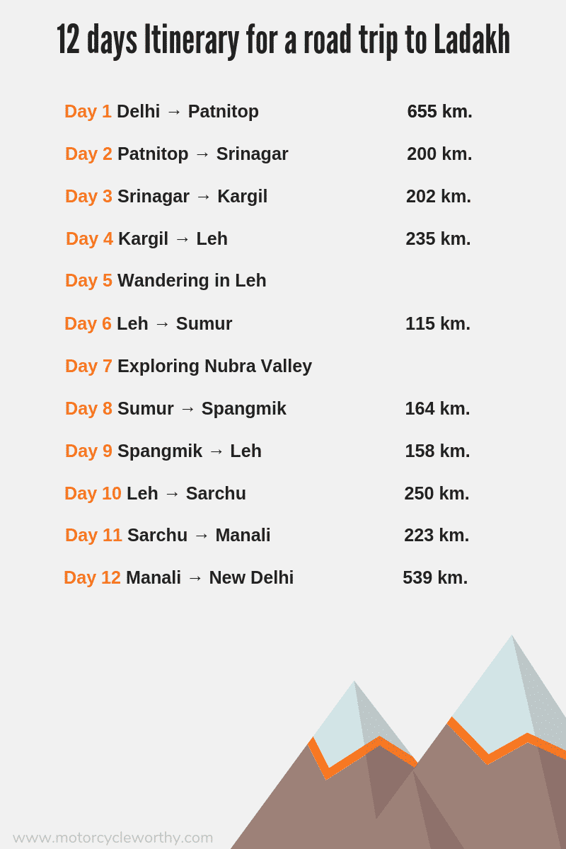 An infographic with a 12 day itinerary to Ladakh via Delhi
