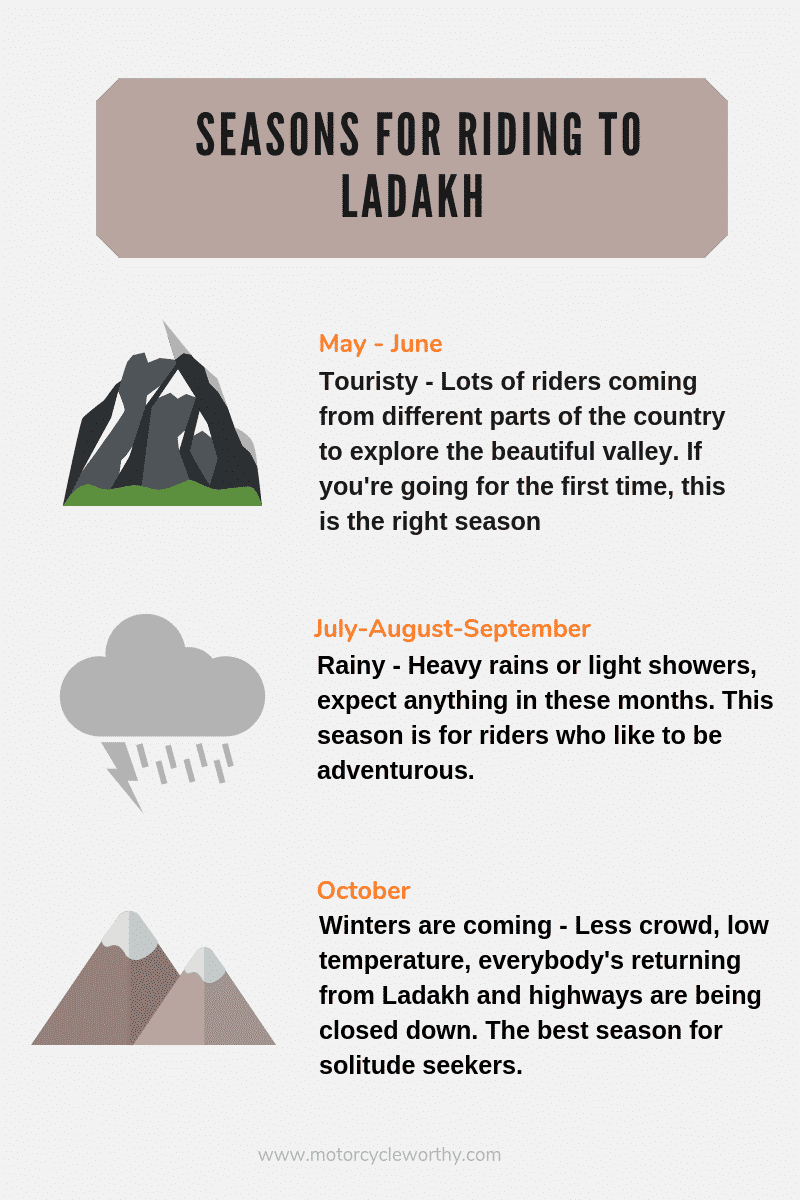 info-graphic explaining three different seasons for travelling to Ladakh on a motorcycle